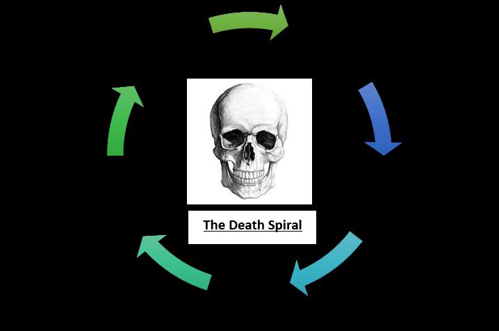 death Spril