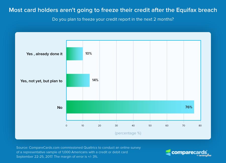 Credit Freez Chart