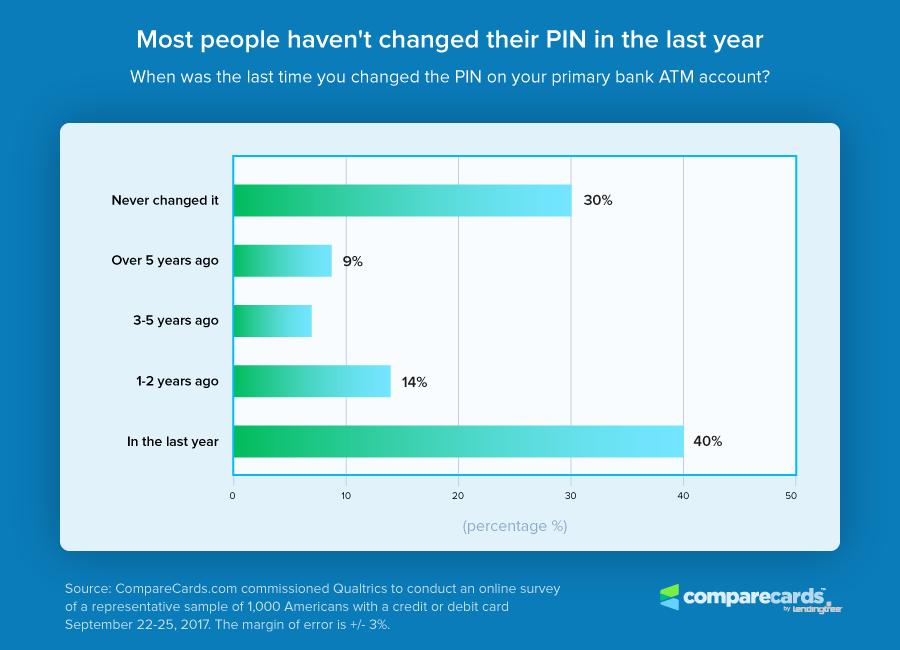 Change PIN Chart