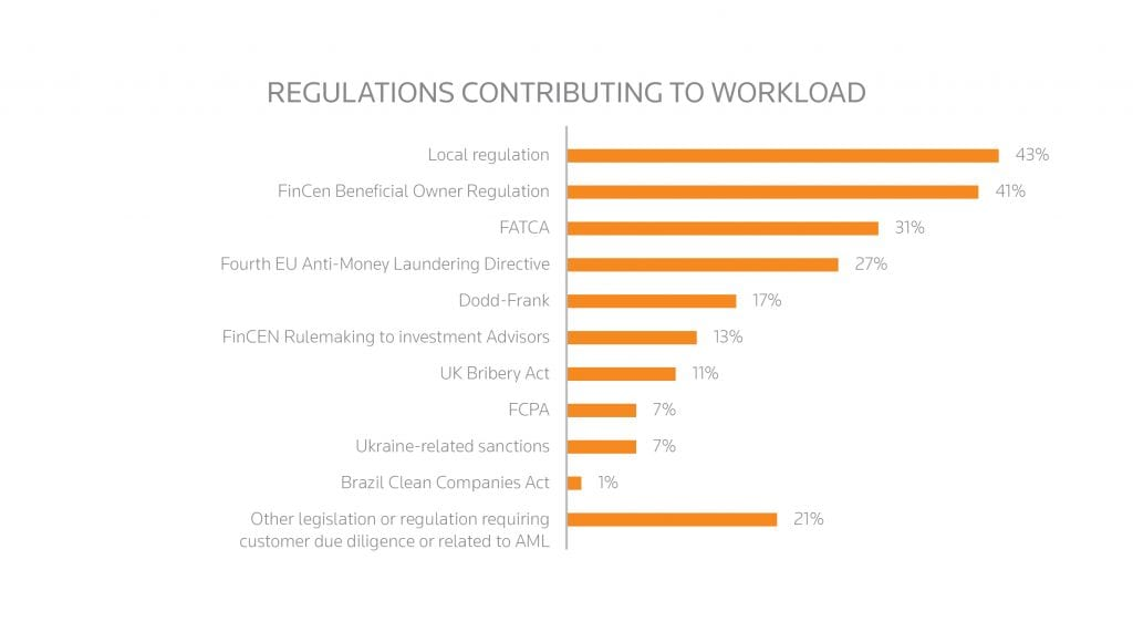 THR_CHART_REGULATIONS_CONTRIBUTING_TO_WORKLOAD