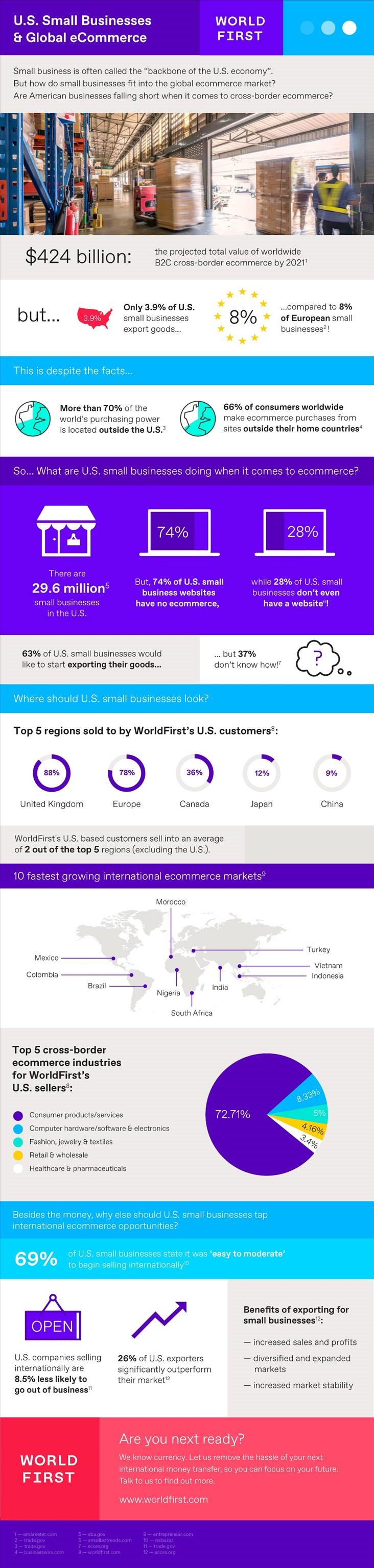 WorldFirst Infographic