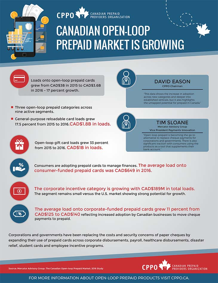 CPPO Market Sixing Study infographic