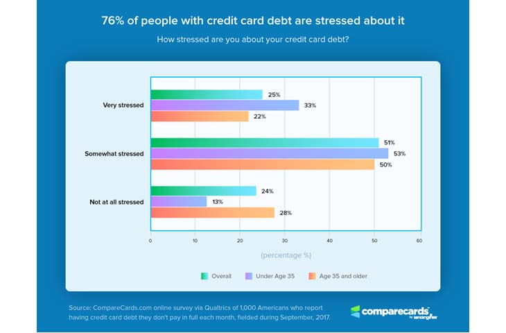 Credit Card Stress Chart